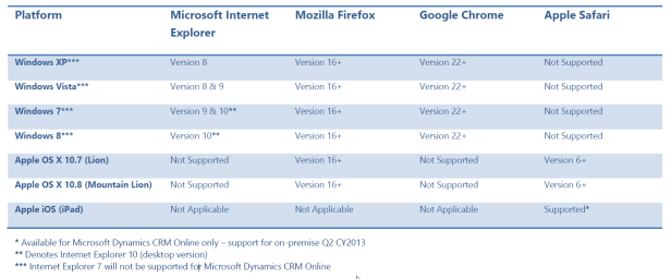 CRM 2011 browsers