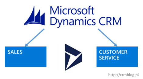crm-2016-to-dynamics365