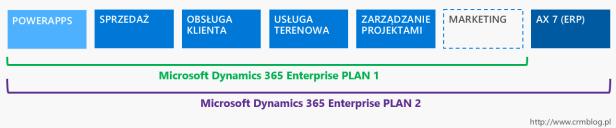 Dynamics 365 - plany