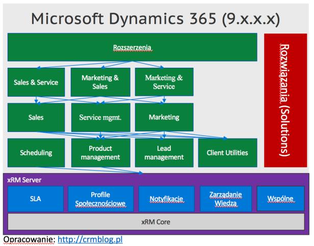 dynamics-365-v9-platform.png