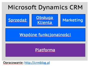dynamics-crm-5-8-platform