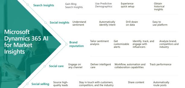 Dynamics-365-AI-for-market-insights